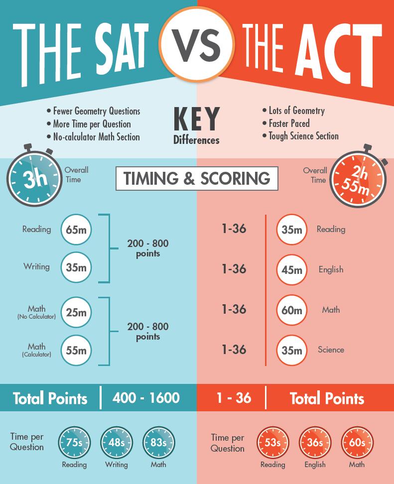 satact-test-comparison-guide_orig